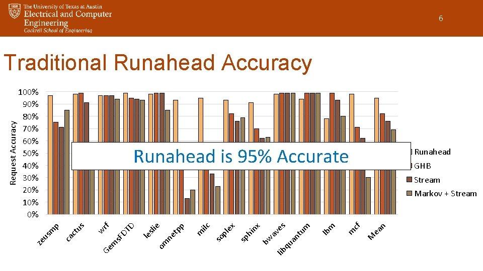 6 100% 90% 80% 70% 60% 50% 40% 30% 20% 10% 0% Runahead is
