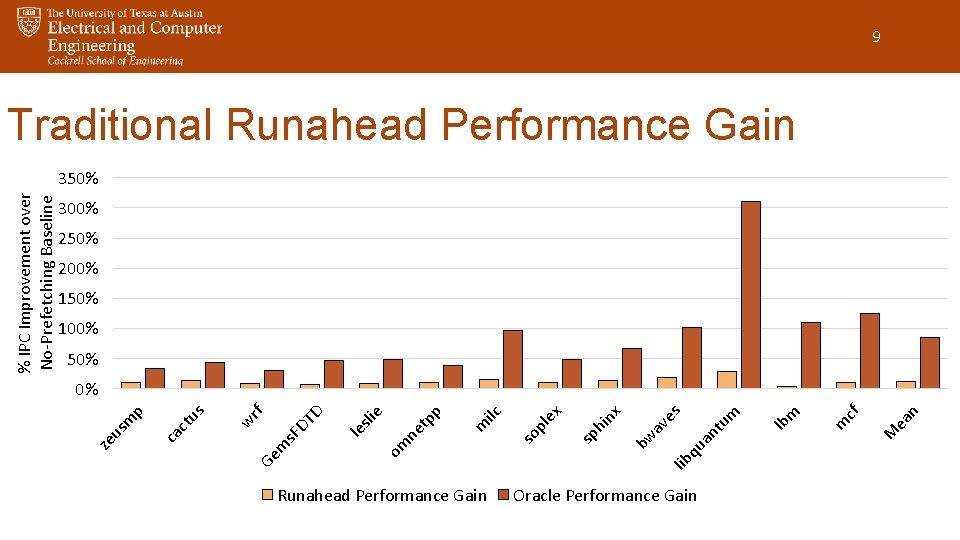Runahead Performance Gain lib qu Oracle Performance Gain m ea n M m cf