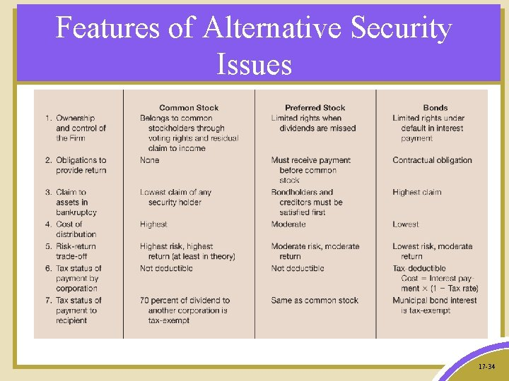 Features of Alternative Security Issues 17 -34