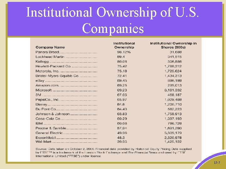 Institutional Ownership of U. S. Companies 17 -7