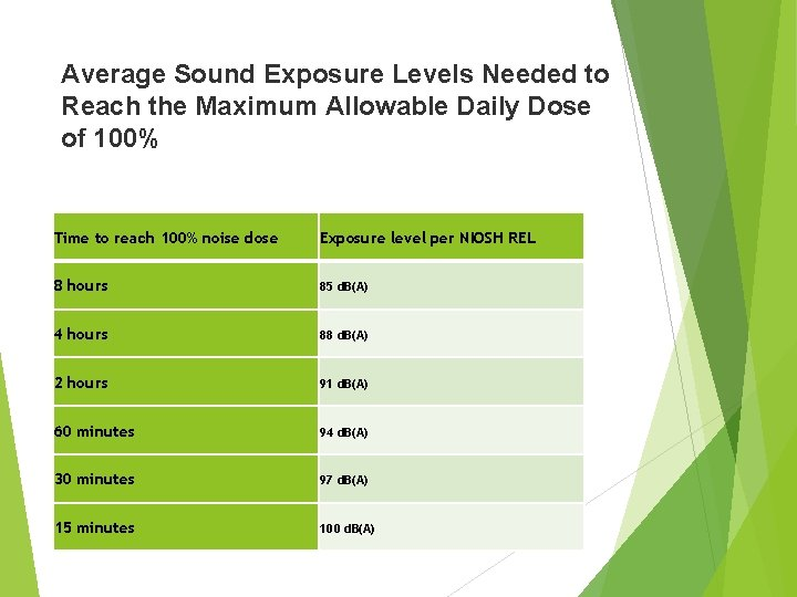 Average Sound Exposure Levels Needed to Reach the Maximum Allowable Daily Dose of 100%
