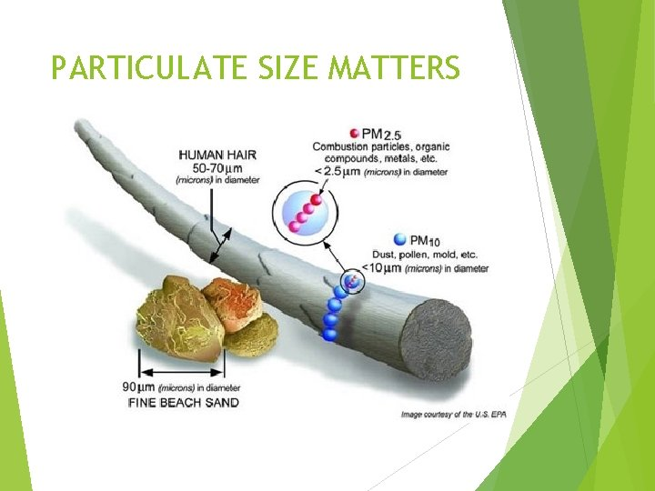 PARTICULATE SIZE MATTERS