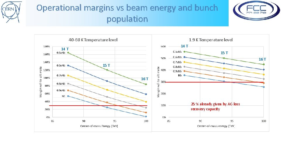 Operational margins vs beam energy and bunch population 14 T 15 T 16 T