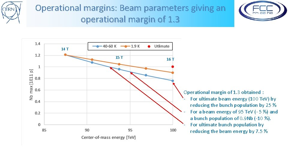 Operational margins: Beam parameters giving an operational margin of 1. 3 14 T 15