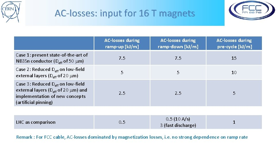 AC-losses: input for 16 T magnets AC-losses during ramp-up [k. J/m] AC-losses during ramp-down