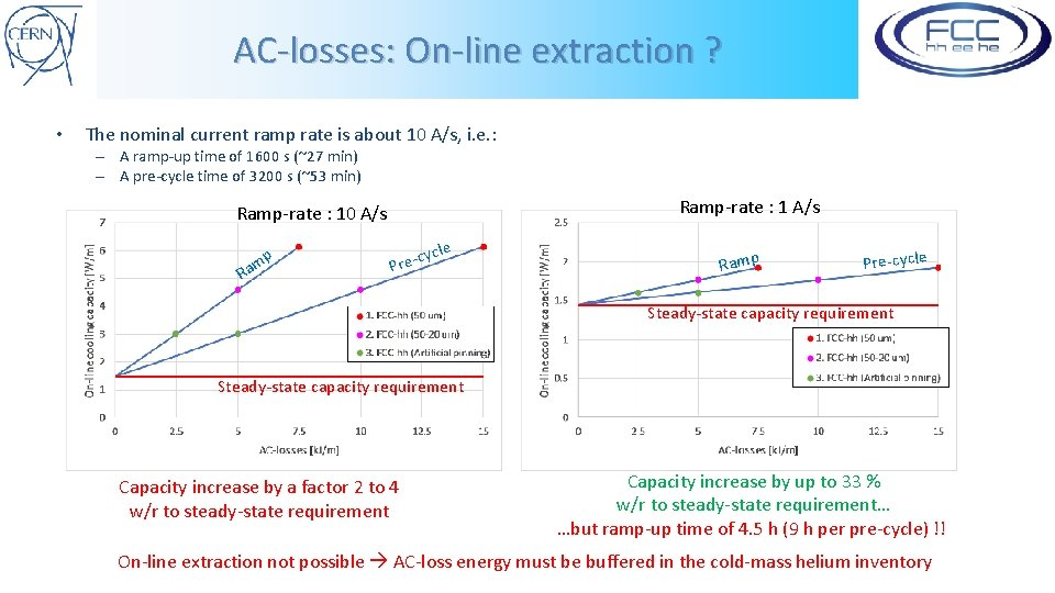 AC-losses: On-line extraction ? • The nominal current ramp rate is about 10 A/s,