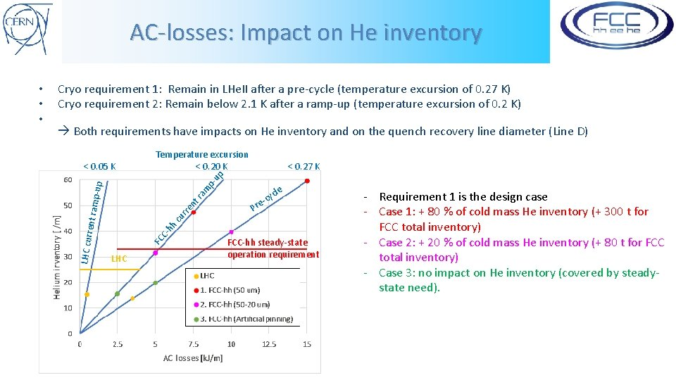 AC-losses: Impact on He inventory Cryo requirement 1: Remain in LHe. II after a