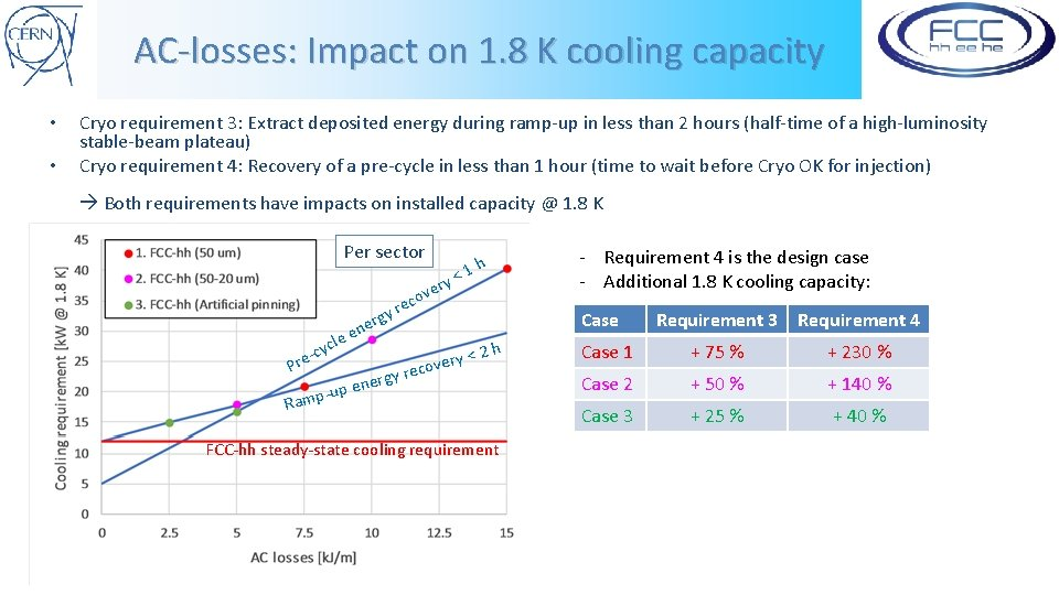 AC-losses: Impact on 1. 8 K cooling capacity • • Cryo requirement 3: Extract