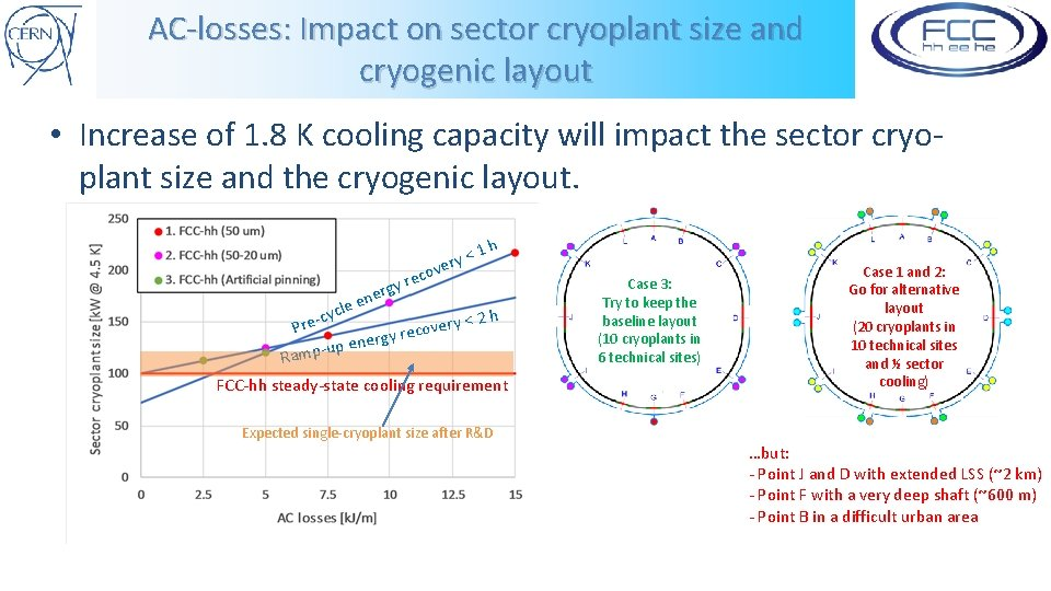 AC-losses: Impact on sector cryoplant size and cryogenic layout • Increase of 1. 8