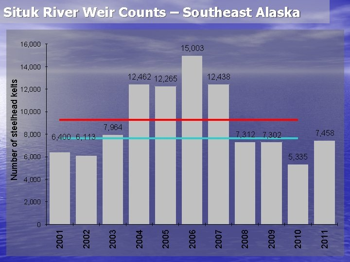 Situk River Weir Counts – Southeast Alaska 16, 000 15, 003 12, 462 12,