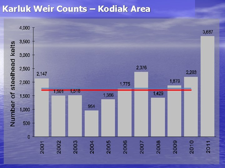 Karluk Weir Counts – Kodiak Area