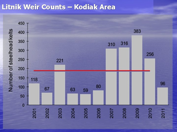 Litnik Weir Counts – Kodiak Area