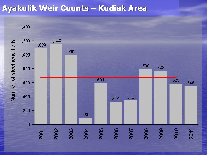 Ayakulik Weir Counts – Kodiak Area