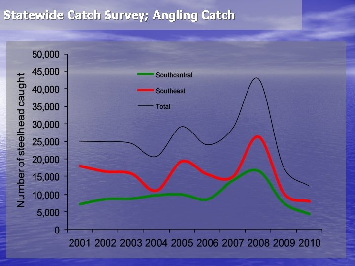Statewide Catch Survey; Angling Catch
