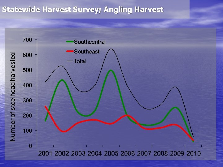 Statewide Harvest Survey; Angling Harvest