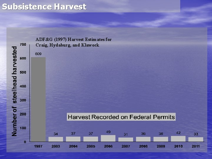 Subsistence Harvest ADF&G (1997) Harvest Estimates for Craig, Hydaburg, and Klawock