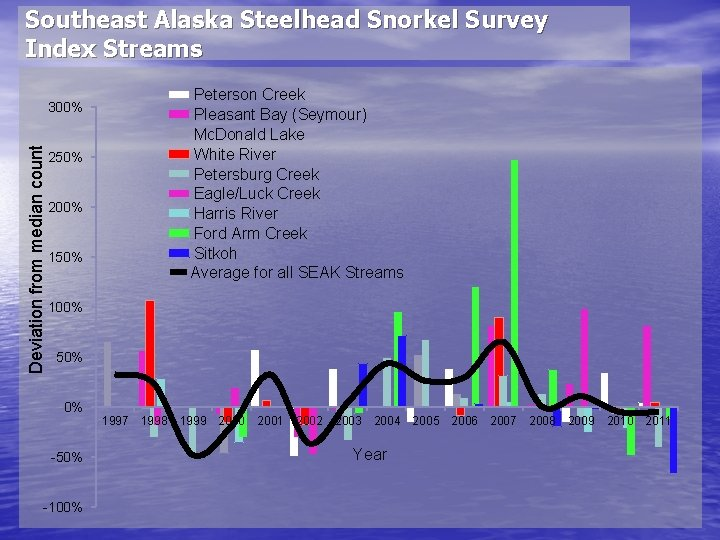 Southeast Alaska Steelhead Snorkel Survey Index Streams Peterson Creek Pleasant Bay (Seymour) Mc. Donald