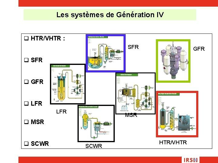 Les systèmes de Génération IV q HTR/VHTR : SFR GFR q SFR q GFR