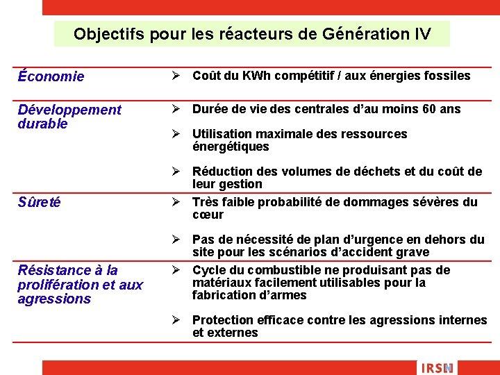 Objectifs pour les réacteurs de Génération IV Économie Ø Coût du KWh compétitif /
