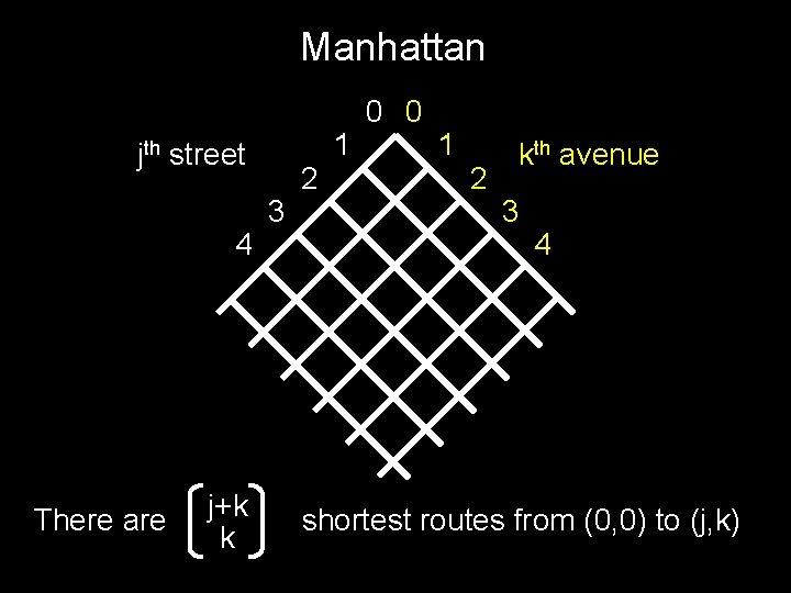 Manhattan jth street 4 There are j+k k 3 2 1 0 0 1