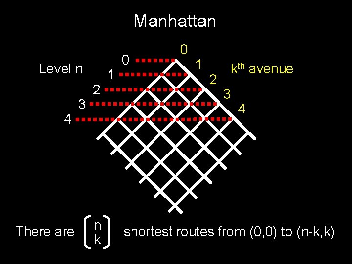 Manhattan Level n 4 There are 3 2 n k 1 0 0 1