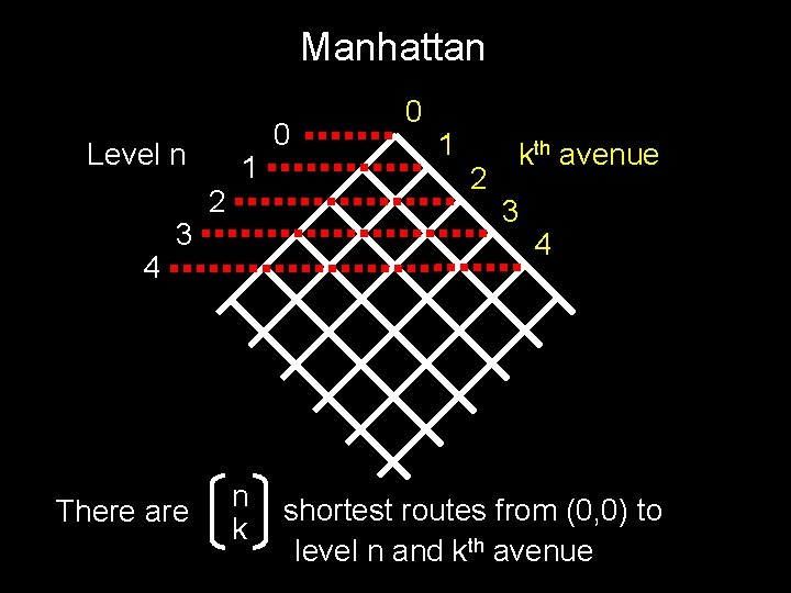 Manhattan Level n 4 3 There are 2 1 n k 0 0 1