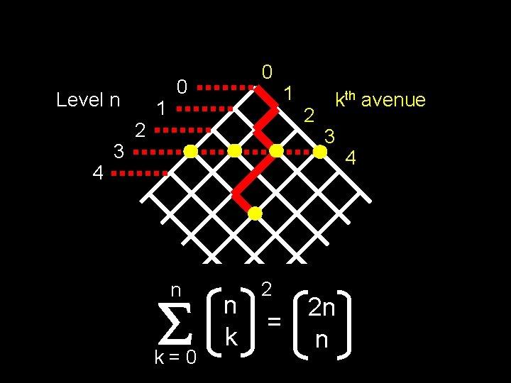 Level n 4 3 2 1 0 0 n k=0 n k 2 =