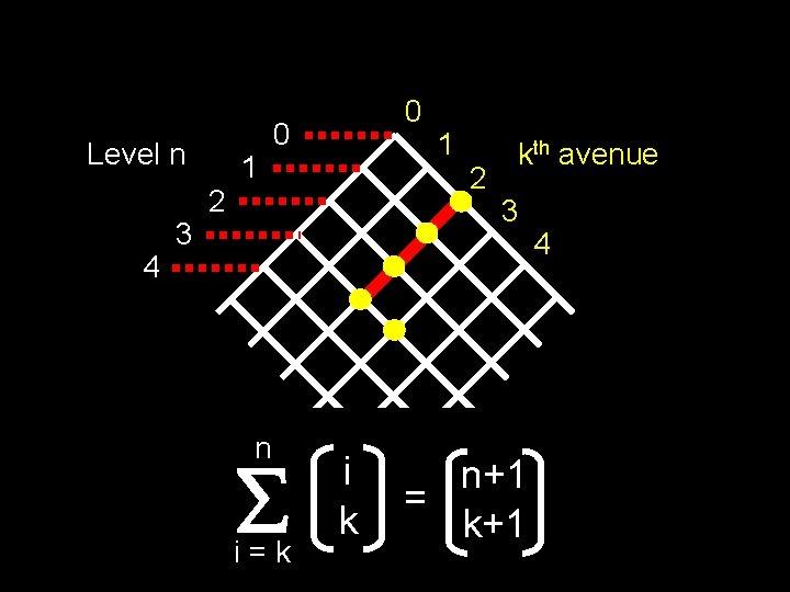 Level n 4 3 2 1 0 0 n i=k i k 1 2