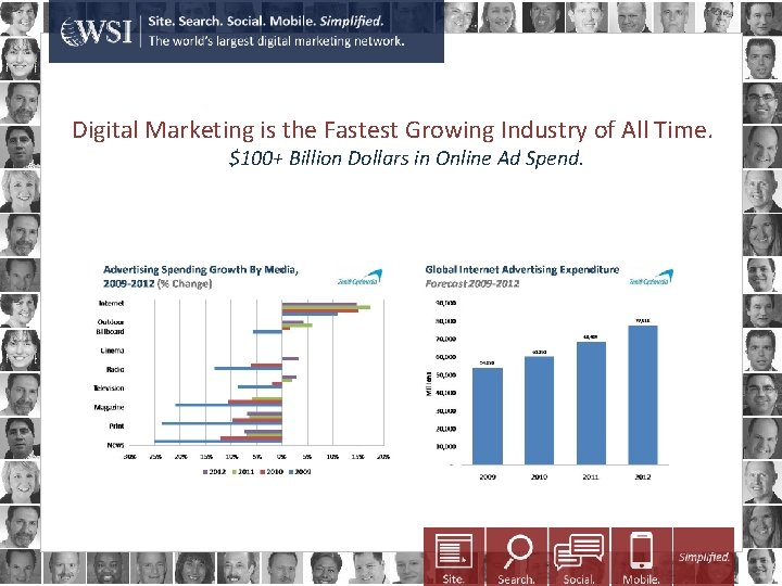 Digital Marketing is the Fastest Growing Industry of All Time. $100+ Billion Dollars in