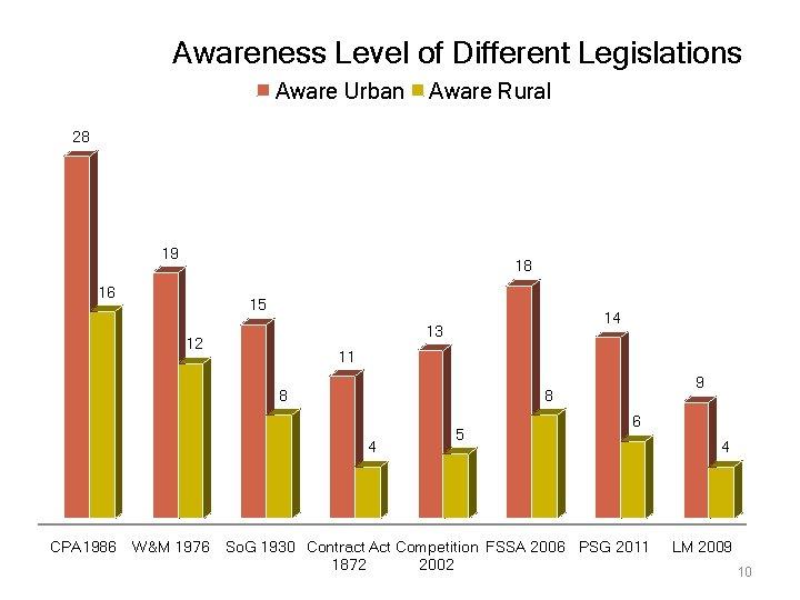 Awareness Level of Different Legislations Aware Urban Aware Rural 28 19 18 16 15