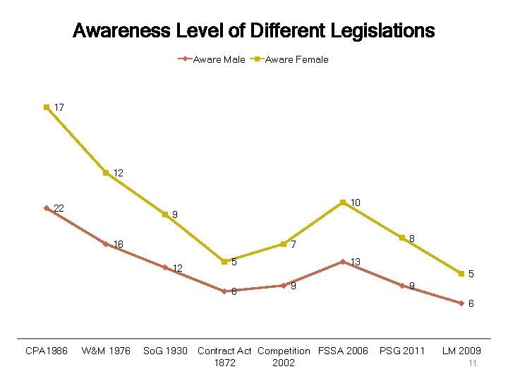 Awareness Level of Different Legislations Aware Male Aware Female 17 12 10 22 9