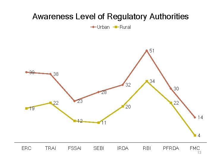 Awareness Level of Regulatory Authorities Urban Rural 51 39 38 32 34 30 28