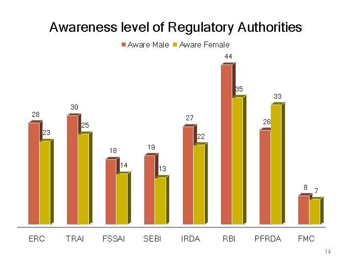 Awareness level of Regulatory Authorities Aware Male Aware Female 44 35 33 30 28