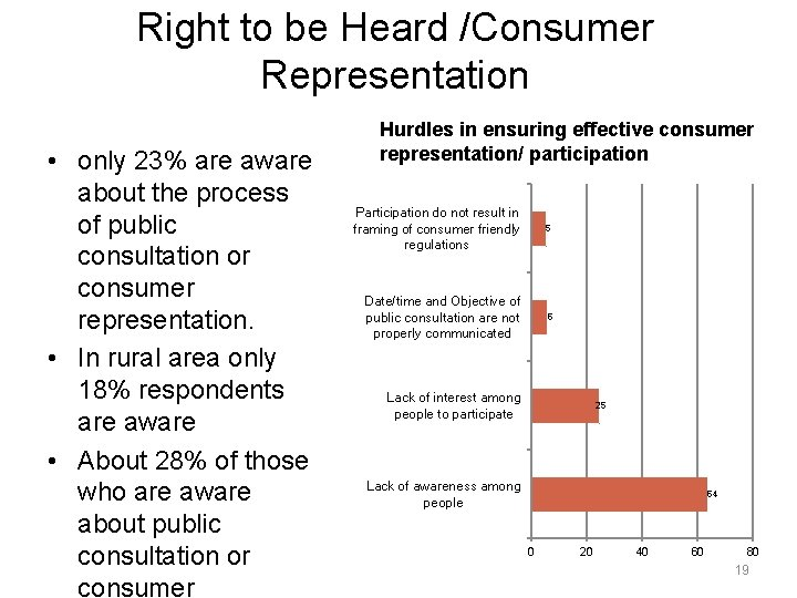 Right to be Heard /Consumer Representation • only 23% are aware about the process