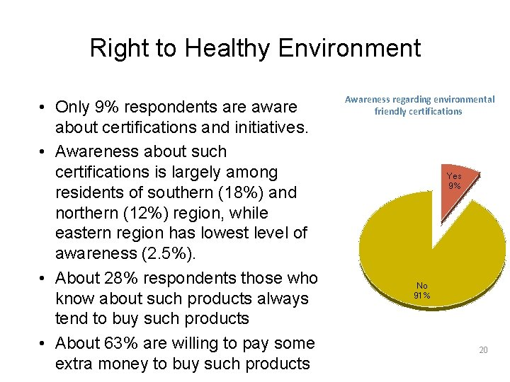 Right to Healthy Environment • Only 9% respondents are aware about certifications and initiatives.