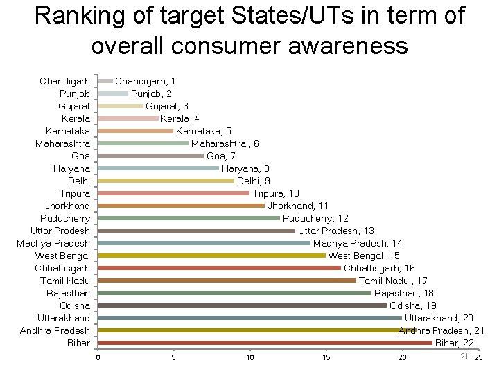 Ranking of target States/UTs in term of overall consumer awareness Chandigarh Punjab Gujarat Kerala