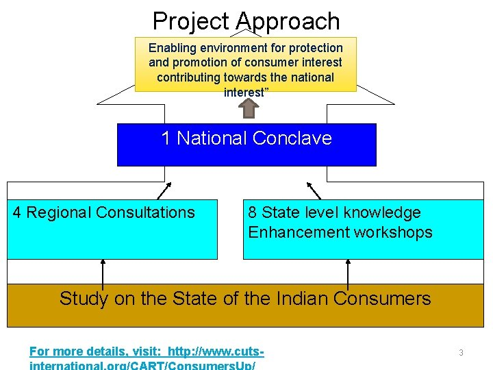 Project Approach Enabling environment for protection and promotion of consumer interest contributing towards the