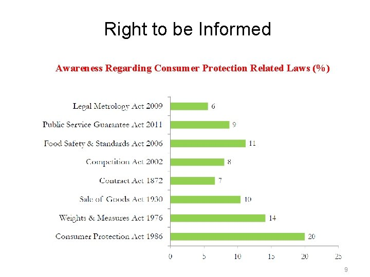 Right to be Informed Awareness Regarding Consumer Protection Related Laws (%) 9