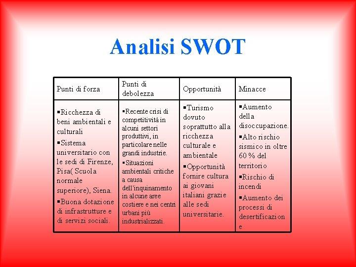 Analisi SWOT Punti di forza Punti di debolezza §Ricchezza di beni ambientali e culturali