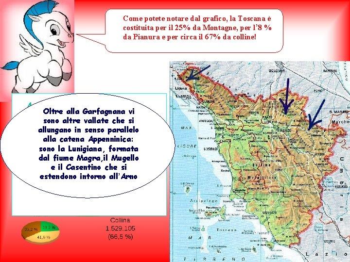 Come potete notare dal grafico, la Toscana è costituita per il 25% da Montagne,