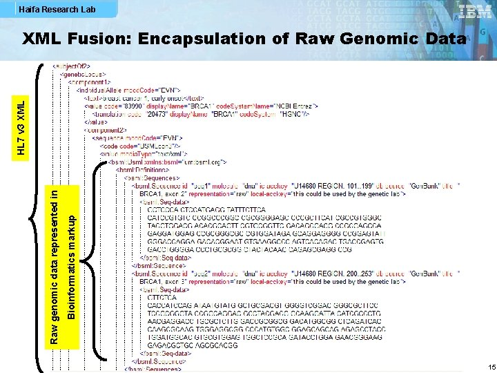 Haifa Research Lab Bioinformatics markup Raw genomic data represented in HL 7 v 3