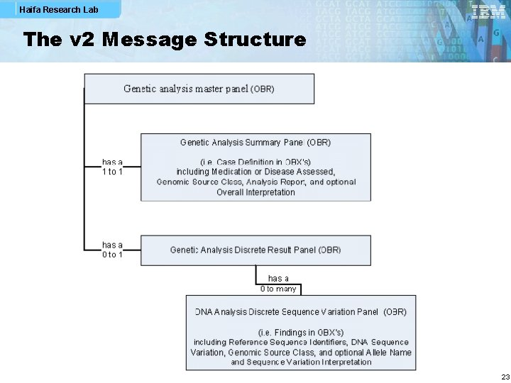 Haifa Research Lab The v 2 Message Structure 23