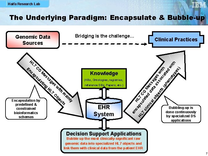 Haifa Research Lab The Underlying Paradigm: Encapsulate & Bubble-up Bridging is the challenge… predefined