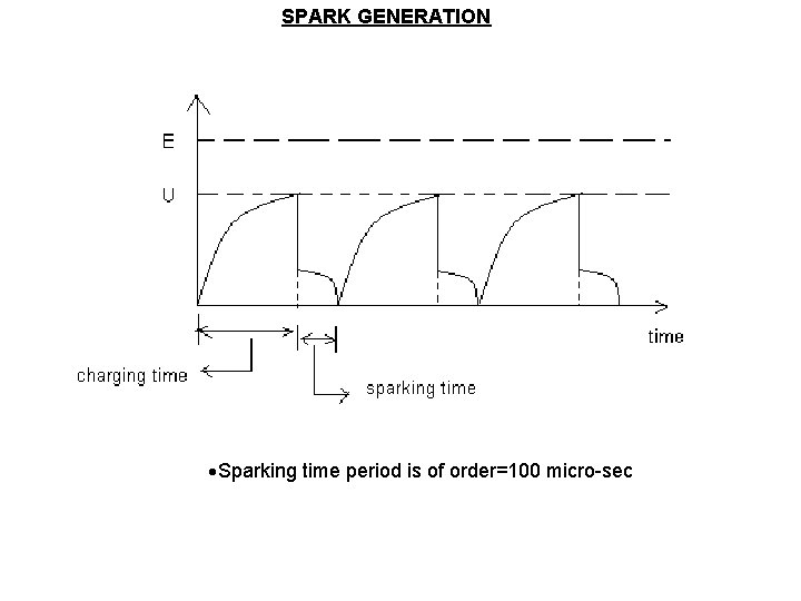 SPARK GENERATION Sparking time period is of order=100 micro-sec