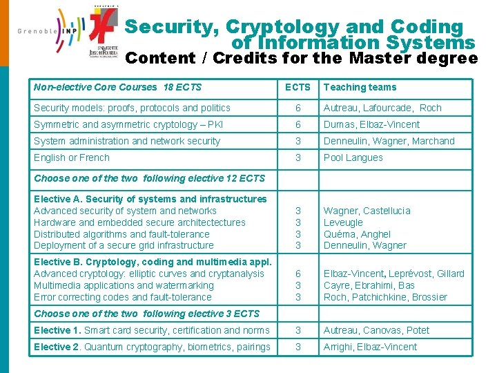 Security, Cryptology and Coding of Information Systems Content / Credits for the Master degree