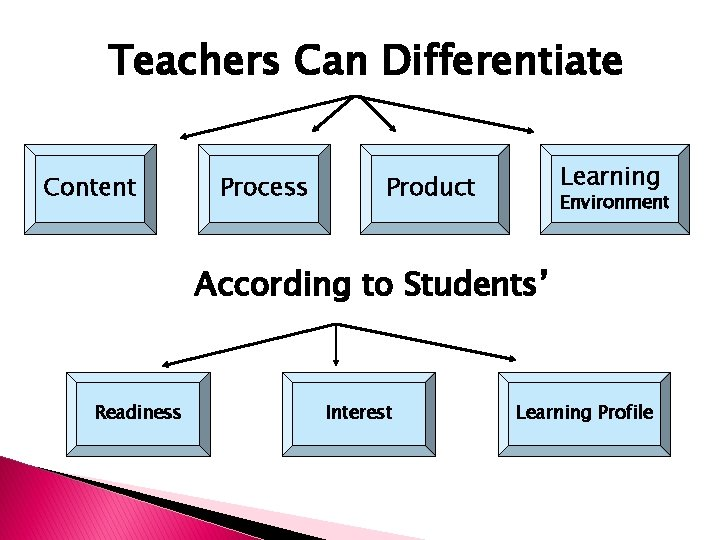 Teachers Can Differentiate Content Process Learning Product Environment According to Students' Readiness Interest Learning