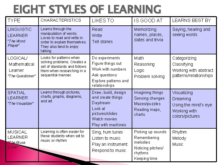 EIGHT STYLES OF LEARNING TYPE CHARACTERISTICS LIKES TO IS GOOD AT LEARNS BEST BY