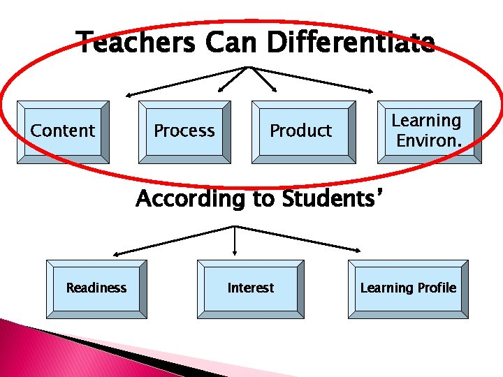 Teachers Can Differentiate Content Process Learning Environ. Product According to Students' Readiness Interest Learning