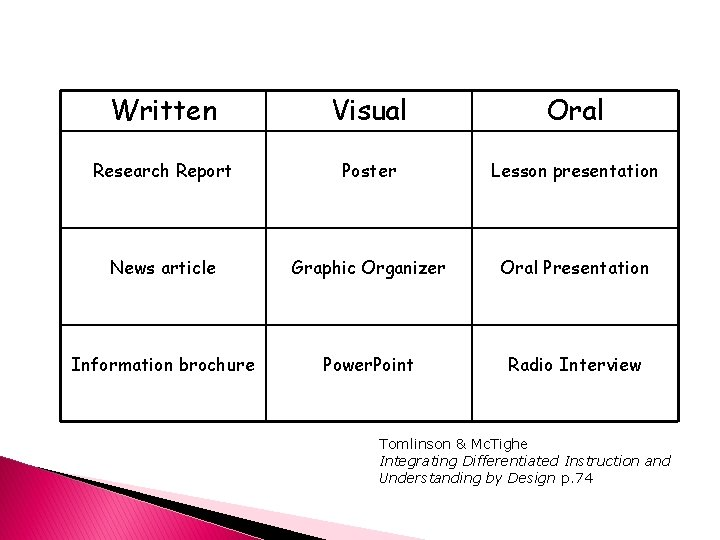Written Visual Oral Research Report Poster Lesson presentation News article Graphic Organizer Oral Presentation