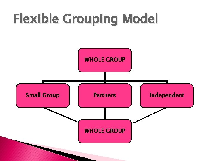 Flexible Grouping Model WHOLE GROUP Small Group Partners WHOLE GROUP Independent